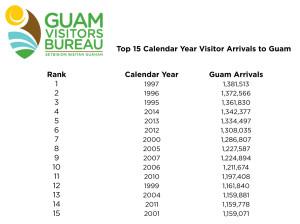 Guam Tourism Rising